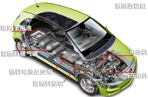 燃料电池电动汽车整车解剖模型-上海茂育公司